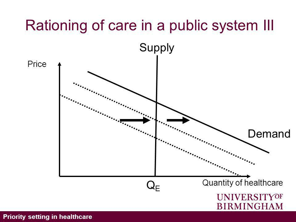 Priority setting in healthcare Rationing of care in a public system III Supply Demand Quantity of healthcare QEQE Price