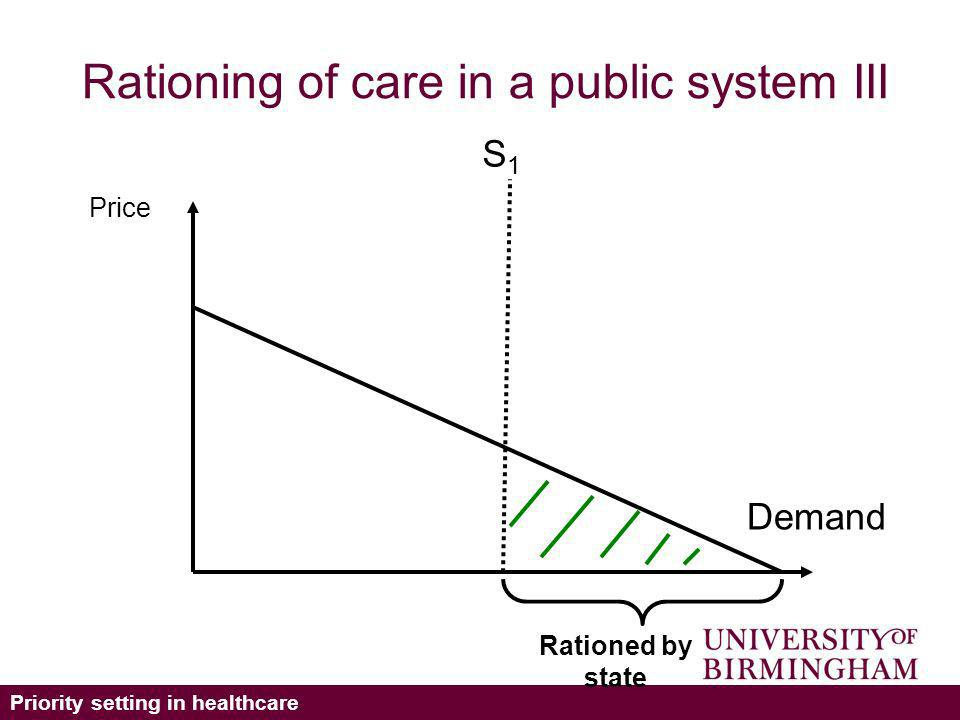 Priority setting in healthcare Rationing of care in a public system III Demand Price S1S1 Rationed by state