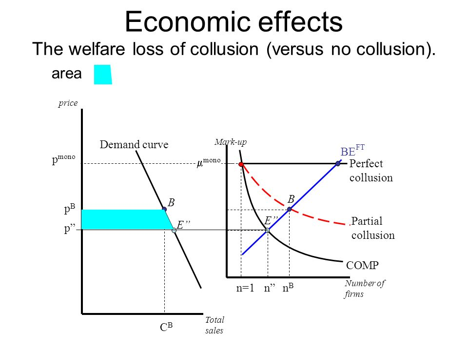Economic effects The welfare loss of collusion (versus no collusion).