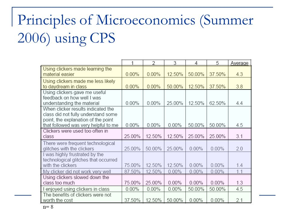 Principles of Microeconomics (Summer 2006) using CPS