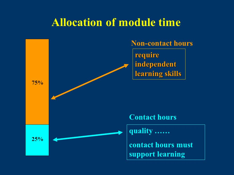 Allocation of module time require independent learning skills quality …… contact hours must support learning 75% 25% Contact hours Non-contact hours