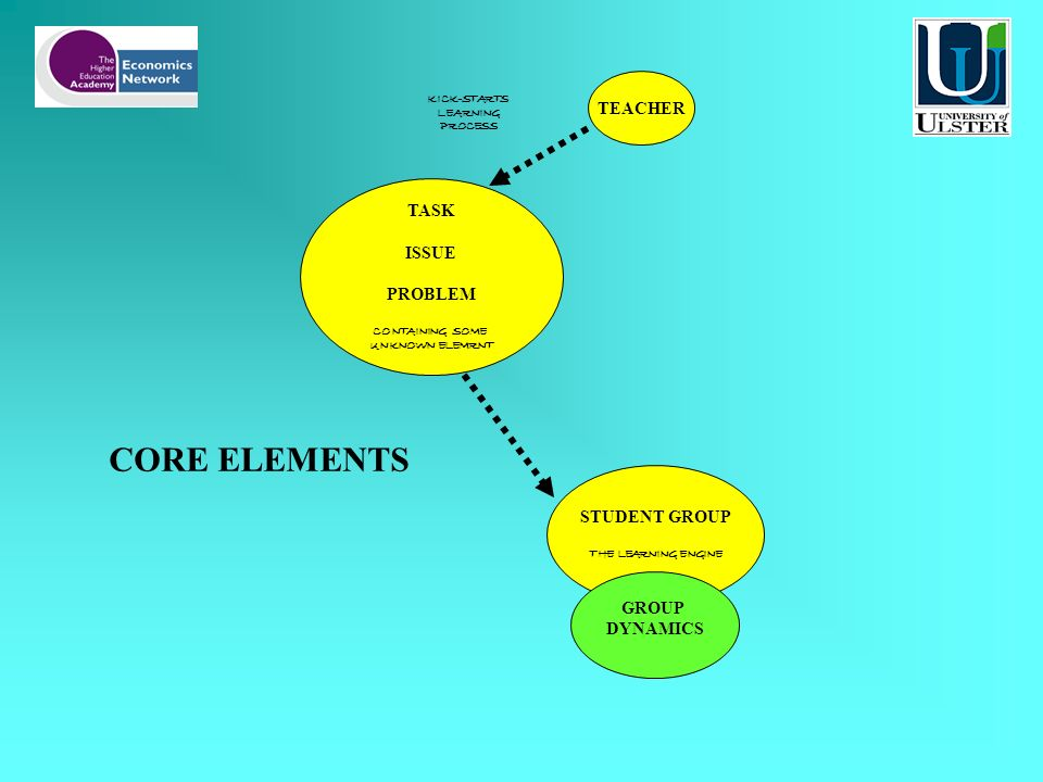 CORE ELEMENTS TEACHER TASK ISSUE PROBLEM CONTAINING SOME UNKNOWN ELEMRNT STUDENT GROUP THE LEARNING ENGINE KICK-STARTS LEARNING PROCESS GROUP DYNAMICS