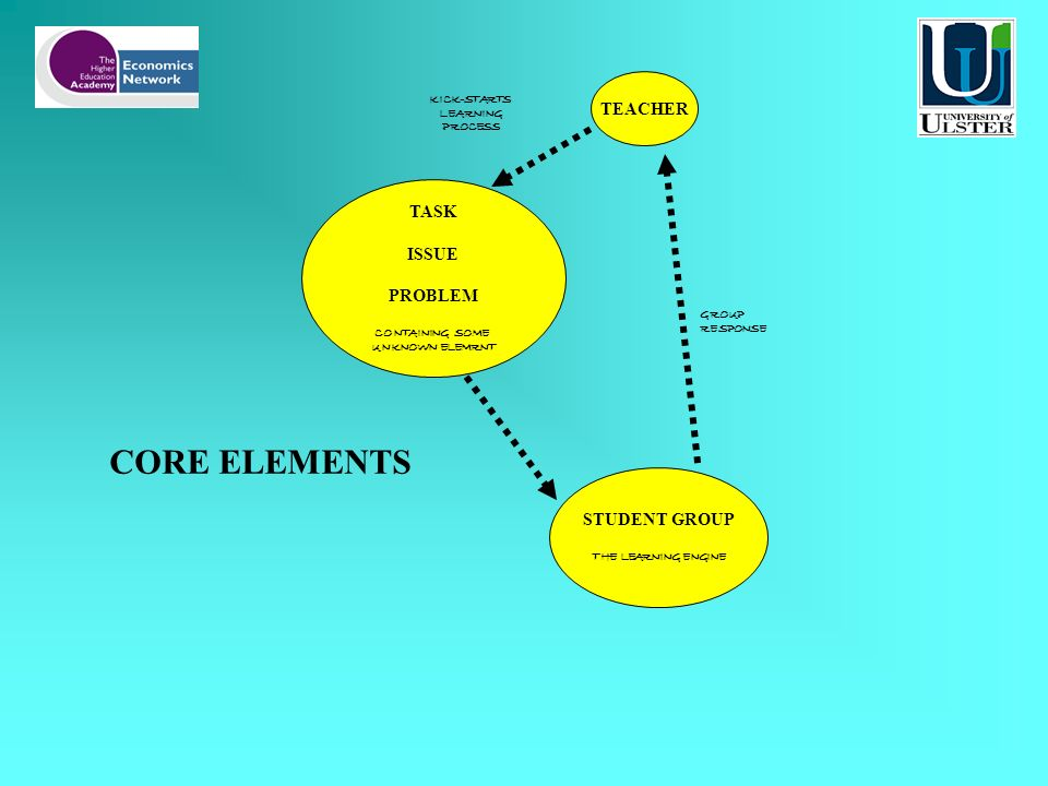 CORE ELEMENTS TEACHER TASK ISSUE PROBLEM CONTAINING SOME UNKNOWN ELEMRNT STUDENT GROUP THE LEARNING ENGINE KICK-STARTS LEARNING PROCESS GROUP RESPONSE