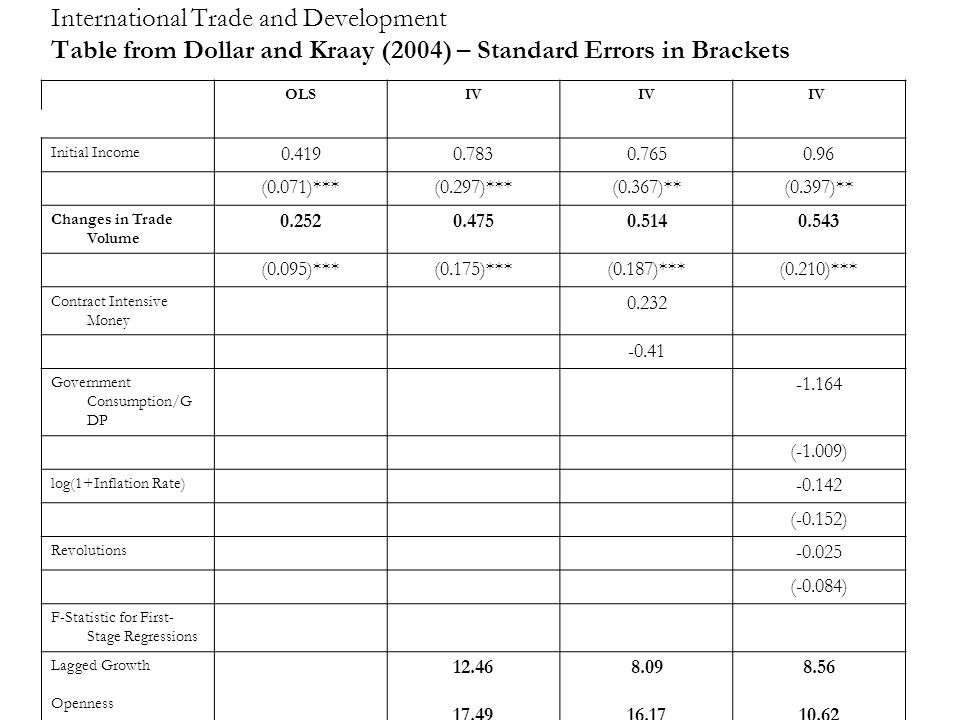 International Trade and Development Table from Dollar and Kraay (2004) – Standard Errors in Brackets OLSIV Initial Income 0.4190.7830.7650.96 (0.071)***(0.297)***(0.367)**(0.397)** Changes in Trade Volume 0.2520.4750.5140.543 (0.095)***(0.175)***(0.187)***(0.210)*** Contract Intensive Money 0.232 -0.41 Government Consumption/G DP -1.164 (-1.009) log(1+Inflation Rate) -0.142 (-0.152) Revolutions -0.025 (-0.084) F-Statistic for First- Stage Regressions Lagged Growth Openness 12.46 17.49 8.09 16.17 8.56 10.62 Observations 187 153173