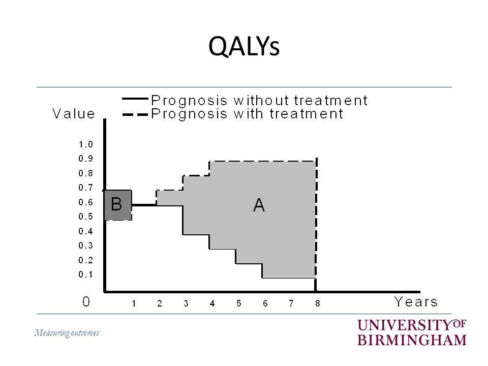 Measuring outcomes QALYs