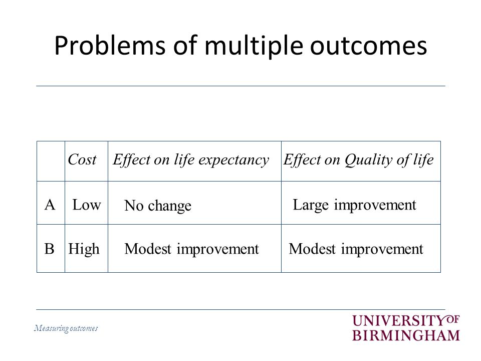 Measuring outcomes Profile versus index measures Index measures – Aim to provide a single index value representing an individuals health – Aims to be comprehensive but trade off between number of dimensions and ability to obtain an index value – Incorporates social preferences / weights so that the index numbers are meaningful – Examples: EQ-5D, SF-6D, 15D, HUI