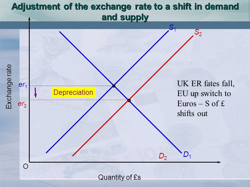 O Exchange rate Quantity of £s S1S1 D1D1 er 1 er 2 S2S2 D2D2 Adjustment of the exchange rate to a shift in demand and supply Depreciation UK ER fates