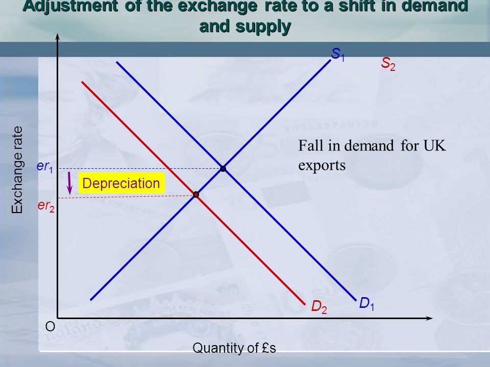 O Exchange rate Quantity of £s S1S1 D1D1 er 1 er 2 S2S2 D2D2 Depreciation Adjustment of the exchange rate to a shift in demand and supply Fall in dema