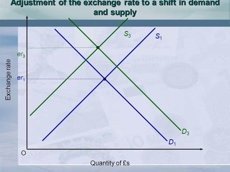 O Exchange rate Quantity of £s S1S1 D1D1 er 1 S3S3 D3D3 er 3 Adjustment of the exchange rate to a shift in demand and supply