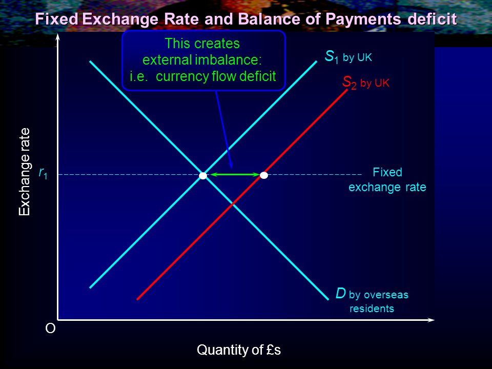 O Exchange rate Quantity of £s S 1 by UK D by overseas residents r1r1 Fixed exchange rate S 2 by UK This creates external imbalance: i.e. currency flo