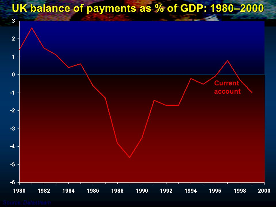 UK balance of payments as % of GDP: 1980–2000 Current account Source: Datastream