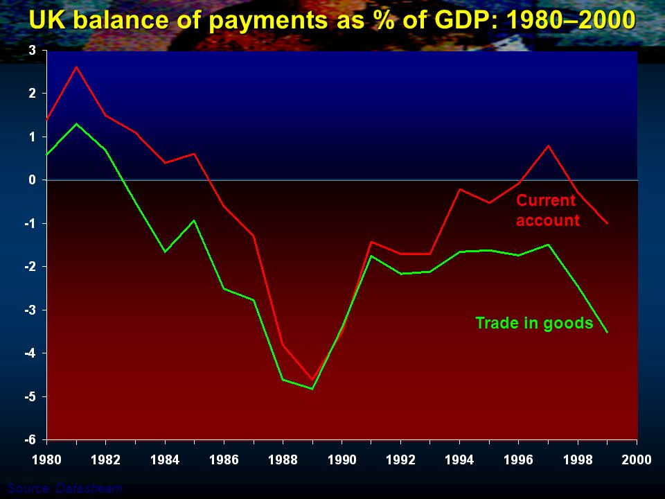 UK balance of payments as % of GDP: 1980–2000 Current account Trade in goods Source: Datastream