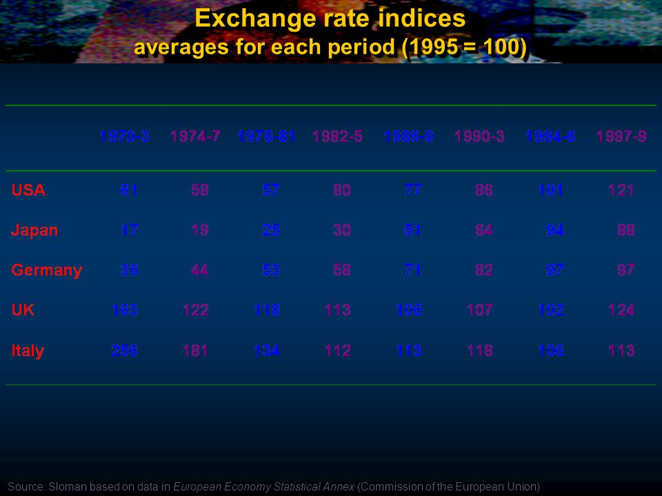 Exchange rate indices averages for each period (1995 = 100) Source: Sloman based on data in European Economy Statistical Annex (Commission of the Euro