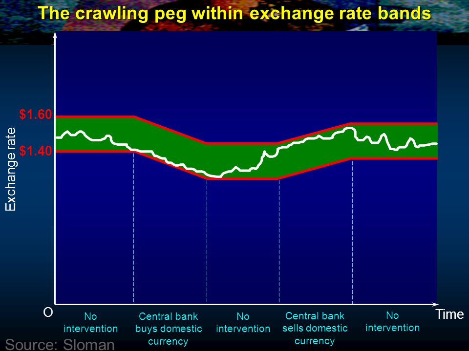 The crawling peg within exchange rate bands O Exchange rate No intervention Central bank buys domestic currency No intervention Central bank sells dom
