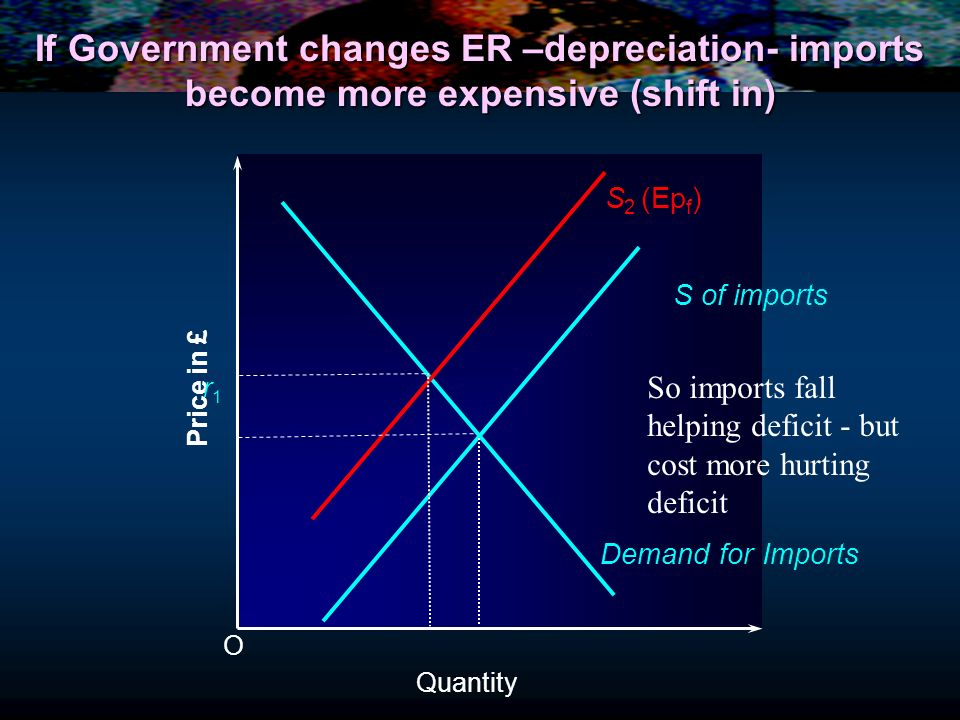 Quantity If Government changes ER –depreciation- imports become more expensive (shift in) O Price in £ S of imports Demand for Imports r1r1 S 2 (Ep f