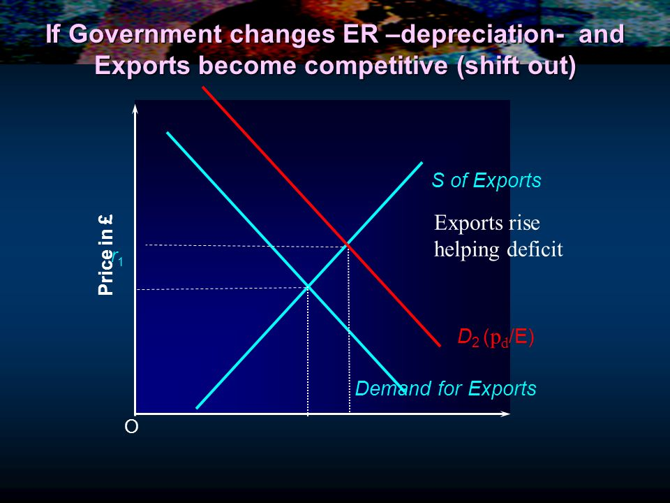 If Government changes ER –depreciation- and Exports become competitive (shift out) O Price in £ S of Exports Demand for Exports r1r1 D 2 ( p d /E) Exp
