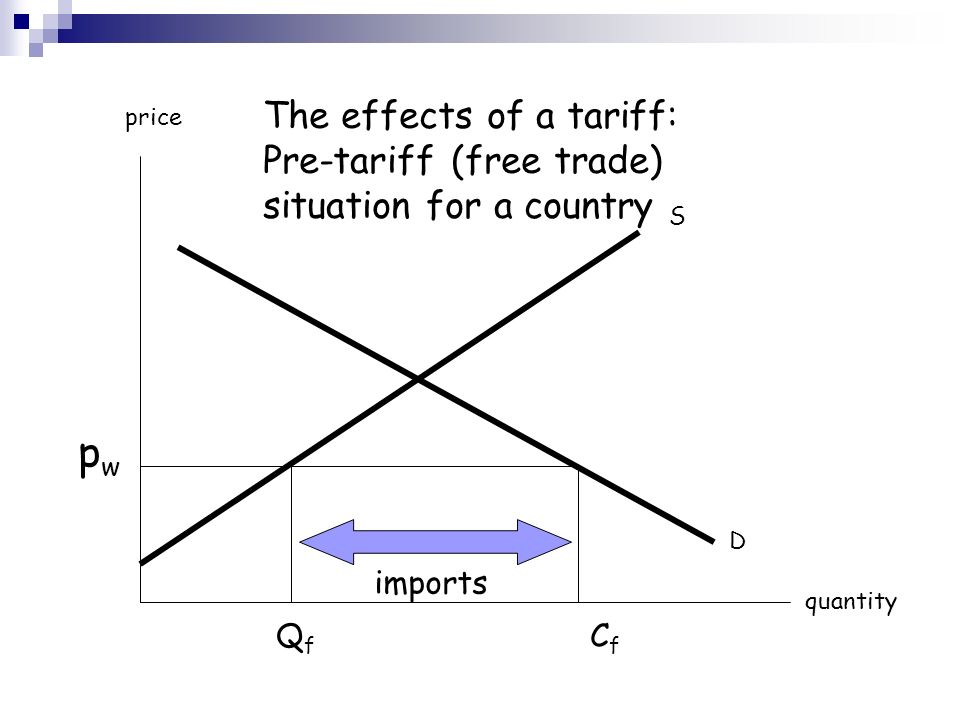 S D price quantity p w Q f C f The effects of a tariff: Pre-tariff (free trade) situation for a country imports