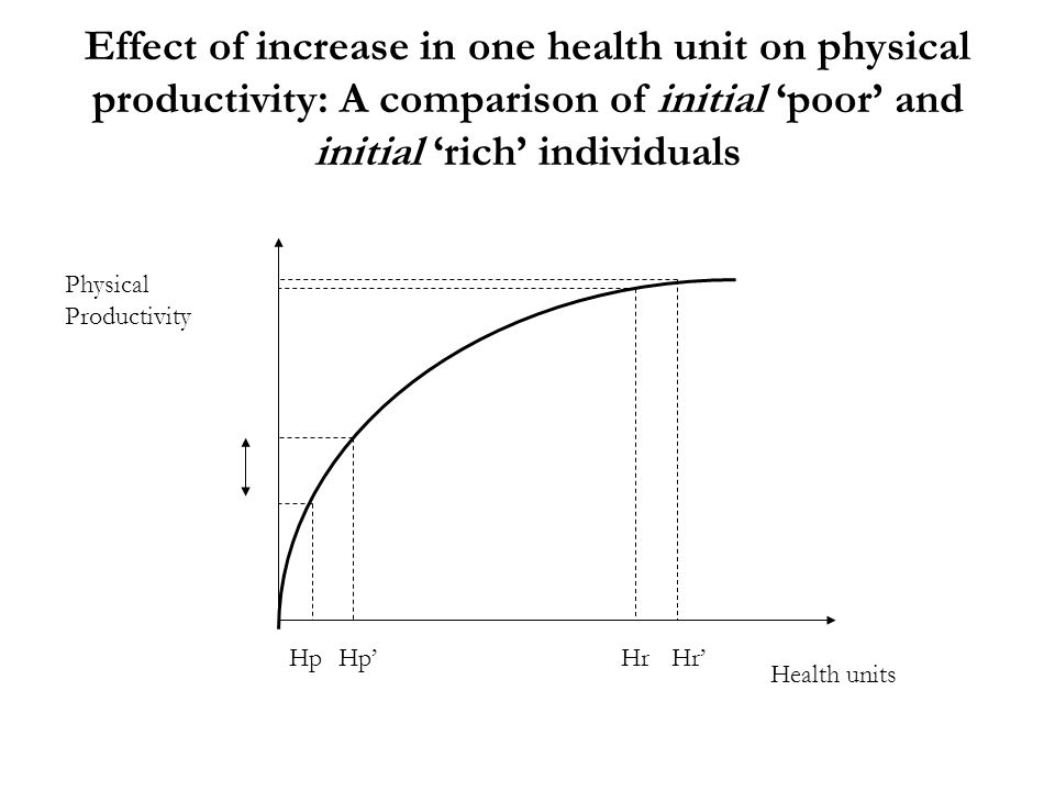 Effect of increase in one health unit on physical productivity: A comparison of initial poor and initial rich individuals Health units Physical Produc