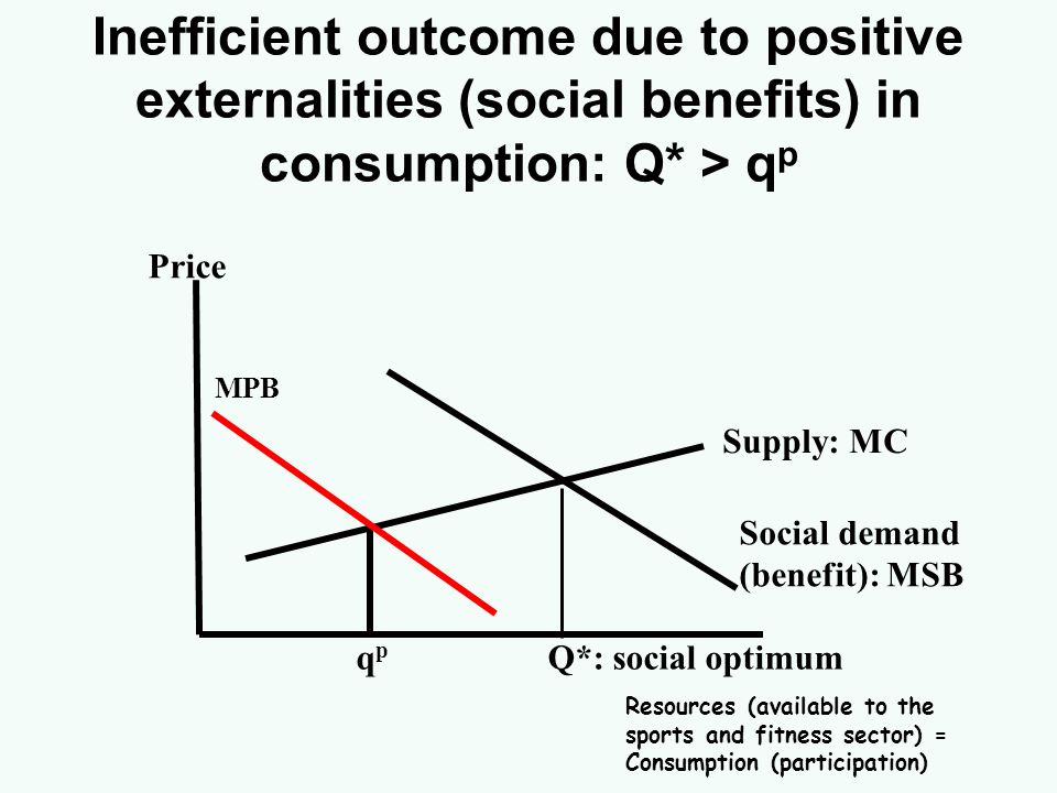 Inefficient outcome due to positive externalities (social benefits) in consumption: Q* > q p Supply: MC Social demand (benefit): MSB Price q p Q*: soc