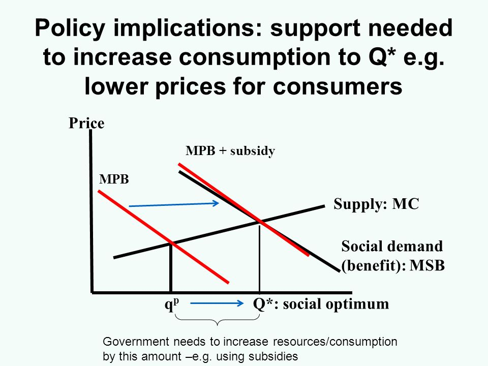 Policy implications: support needed to increase consumption to Q* e.g. lower prices for consumers Supply: MC Social demand (benefit): MSB Price q p Q*