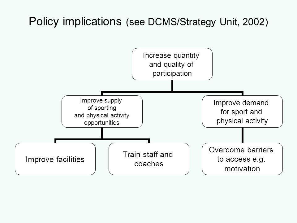 Policy implications (see DCMS/Strategy Unit, 2002) Increase quantity and quality of participation Improve supply of sporting and physical activity opp