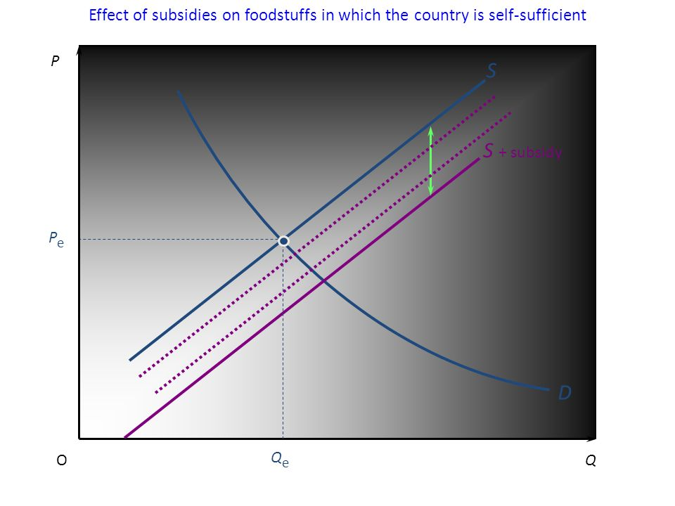 Effect of subsidies on foodstuffs in which the country is self-sufficient P QO D QeQe PePe S + subsidy S