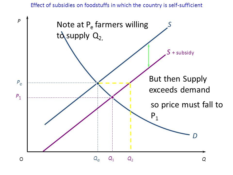 Effect of subsidies on foodstuffs in which the country is self-sufficient P QO D Q1Q1 QeQe PePe P1P1 S + subsidy S Note at P e farmers willing to supply Q 2, But then Supply exceeds demand Q2Q2 so price must fall to P 1