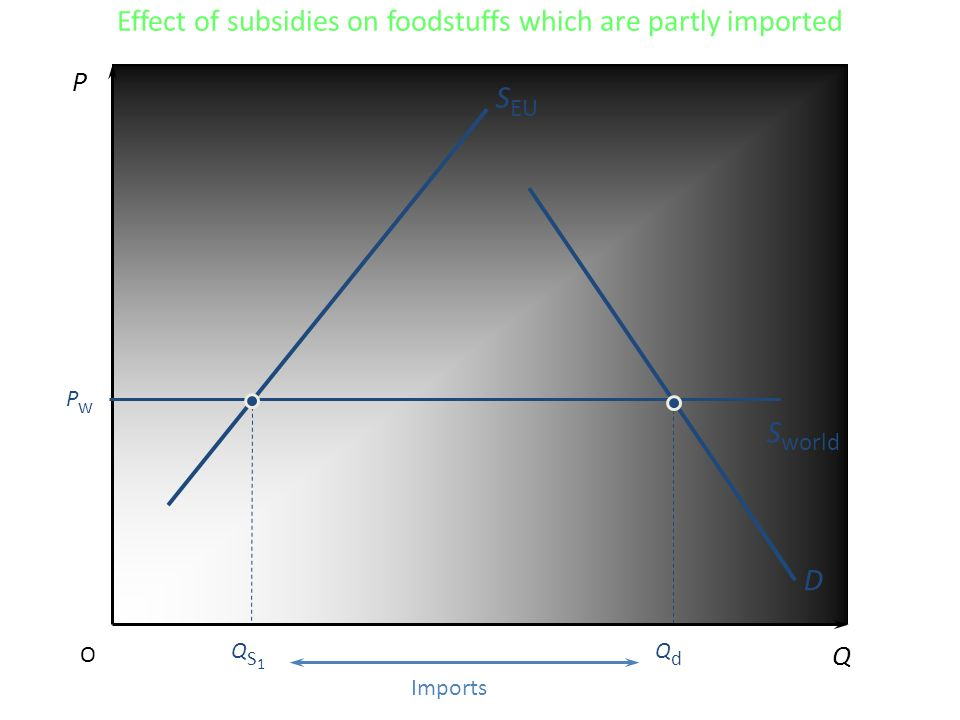 Effect of subsidies on foodstuffs which are partly imported P Q O D QdQd PwPw S EU S world QS1QS1 Imports