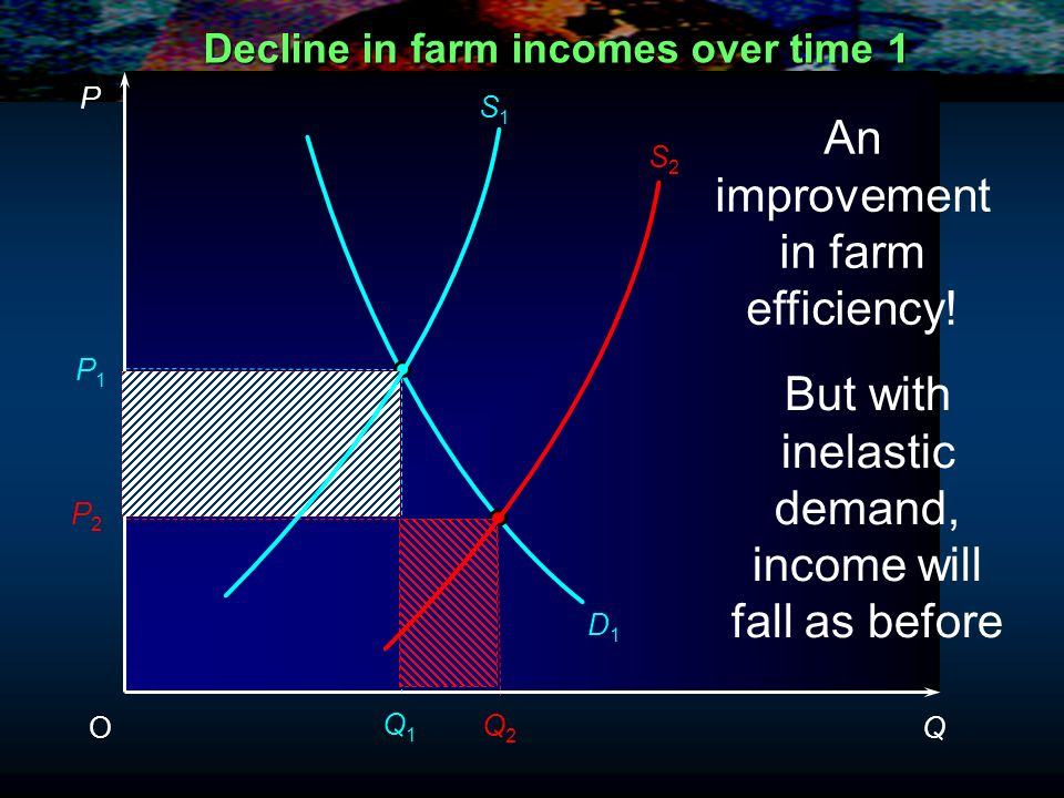 Decline in farm incomes over time 1 P QO P1P1 D1D1 S1S1 Q1Q1
