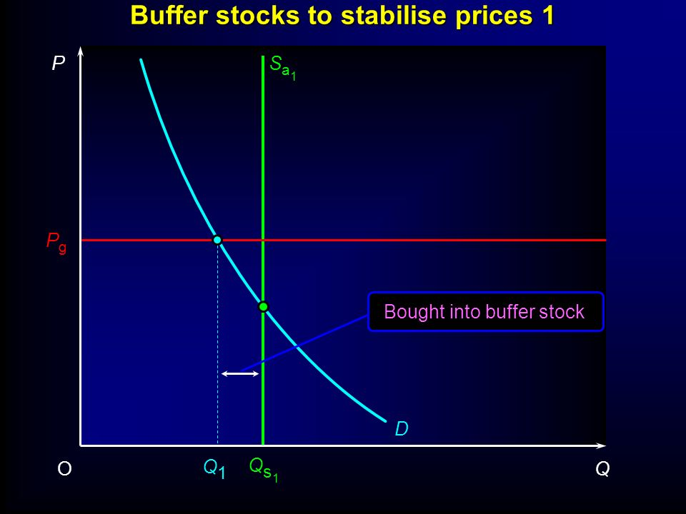 Buffer stocks to stabilise prices P QO PgPg D Q1Q1 Existed in all six original member states