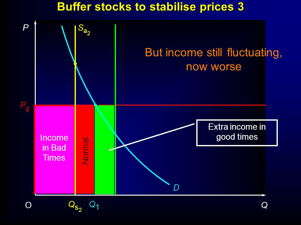 Buffer stocks to stabilise prices 2 P QO PgPg D Sa2Sa2 Qs2Qs2 Released from buffer stock Q1Q1