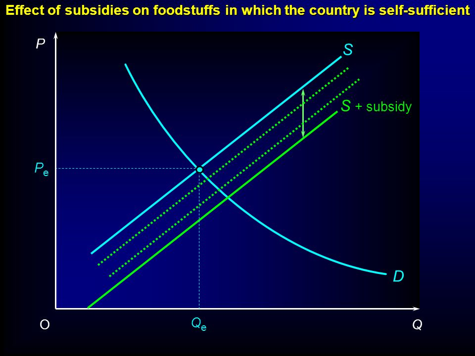Effect of subsidies on foodstuffs in which the country is self-sufficient 1 P QO D QeQe PePe S