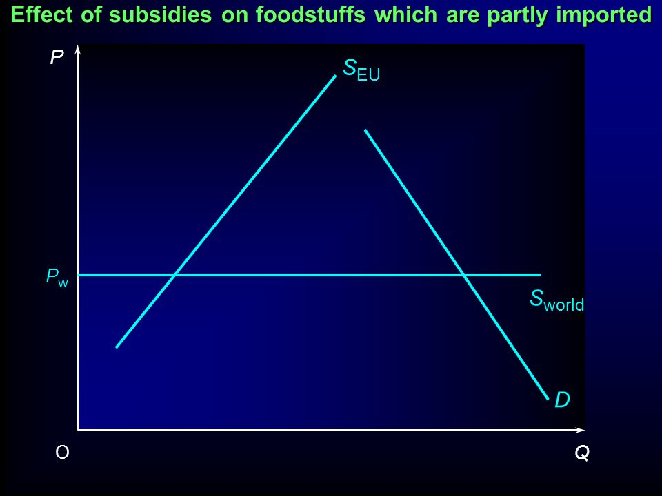 Effect of subsidies on foodstuffs in which the country is self-sufficient P QO D Q1Q1 QeQe PePe PgPg P1P1 S + subsidy S Subsidy Note two parts to the subsidy in this example: 1.Getting higher price P g 2.But also selling more, S 1 Depends on p D