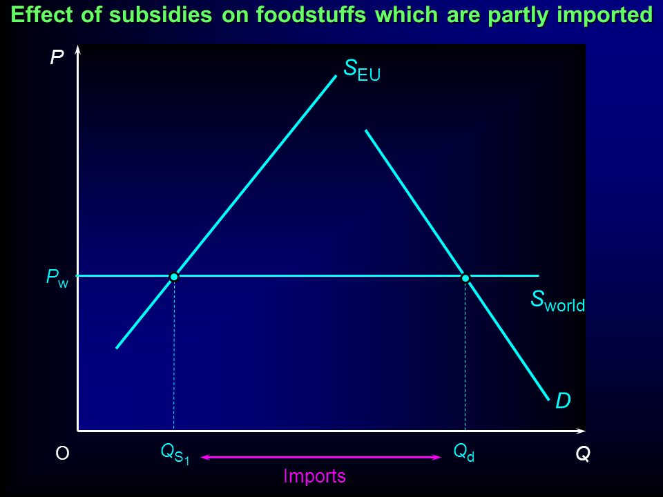 Effect of subsidies on foodstuffs which are partly imported P Q O D PwPw S EU S world