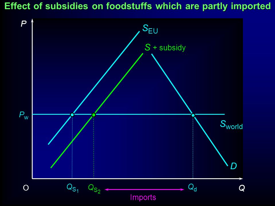Effect of subsidies on foodstuffs which are partly imported P Q O D QdQd PwPw S + subsidy S EU S world QS1QS1
