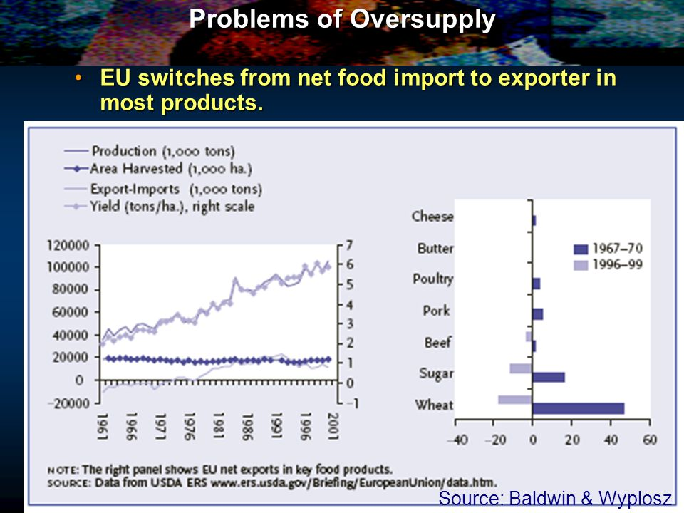 P Q O D QS2QS2 QdQd PwPw PgPg S + subsidy S EU S world QS1QS1 Effect of subsidies on foodstuffs which are partly imported