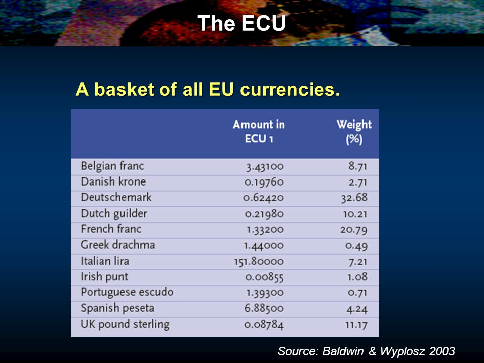 The ECU A basket of all EU currencies. Source: Baldwin & Wyplosz 2003