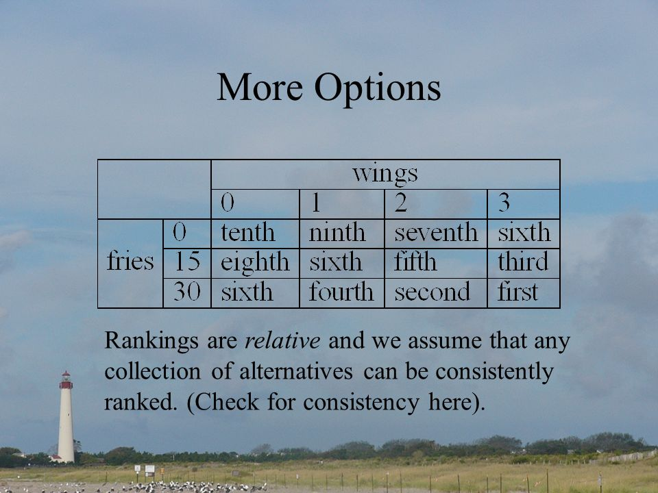 More Options Rankings are relative and we assume that any collection of alternatives can be consistently ranked. (Check for consistency here).