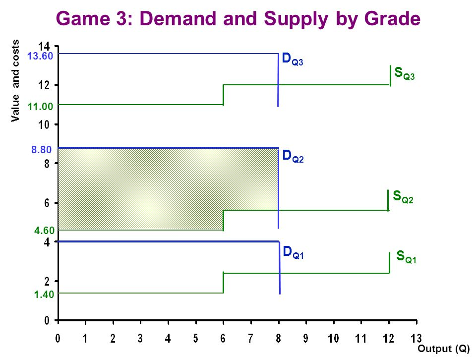 Game 3: Demand and Supply by Grade D Q1 S Q1 Output (Q) Value and costs D Q2 D Q3 S Q2 S Q3 1.40 4.60 11.00 8.80 13.60
