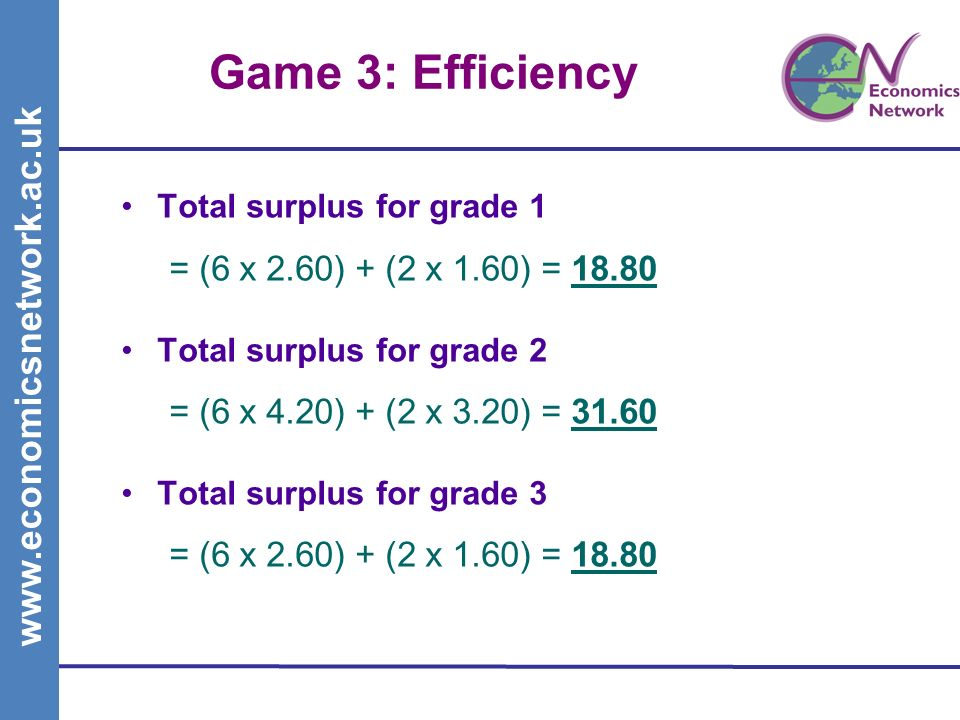 www.economicsnetwork.ac.uk Game 3: Efficiency Total surplus for grade 1 = (6 x 2.60) + (2 x 1.60) = 18.80 Total surplus for grade 2 = (6 x 4.20) + (2 x 3.20) = 31.60 Total surplus for grade 3 = (6 x 2.60) + (2 x 1.60) = 18.80