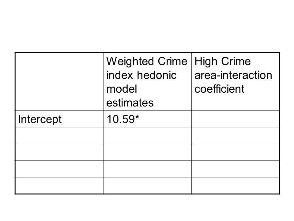 Weighted Crime index hedonic model estimates High Crime area-interaction coefficient Intercept10.59*