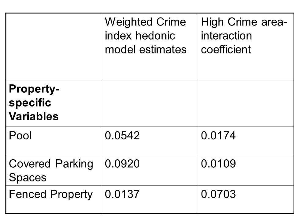 Weighted Crime index hedonic model estimates High Crime area- interaction coefficient Property- specific Variables Pool0.05420.0174 Covered Parking Sp