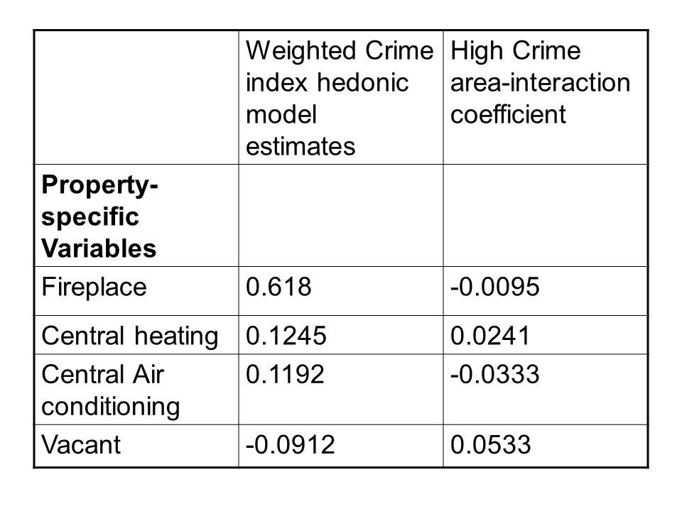 Weighted Crime index hedonic model estimates High Crime area-interaction coefficient Property- specific Variables Fireplace0.618-0.0095 Central heating0.12450.0241 Central Air conditioning 0.1192-0.0333 Vacant-0.09120.0533