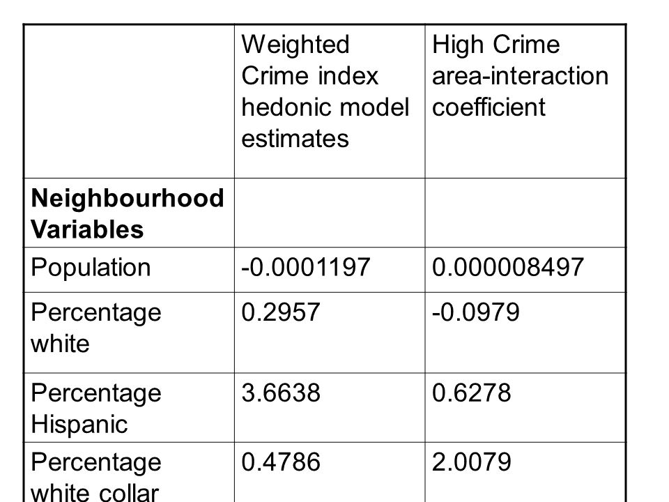 Weighted Crime index hedonic model estimates High Crime area-interaction coefficient Neighbourhood Variables Population-0.00011970.000008497 Percentage white 0.2957-0.0979 Percentage Hispanic 3.66380.6278 Percentage white collar 0.47862.0079