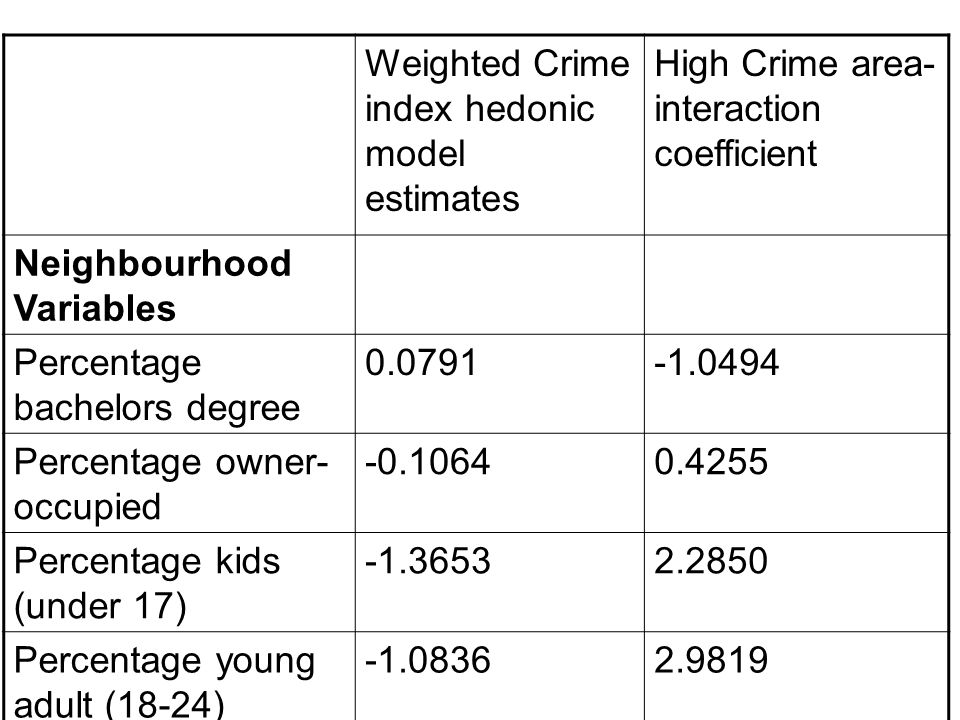 Weighted Crime index hedonic model estimates High Crime area- interaction coefficient Neighbourhood Variables Percentage bachelors degree 0.0791-1.049