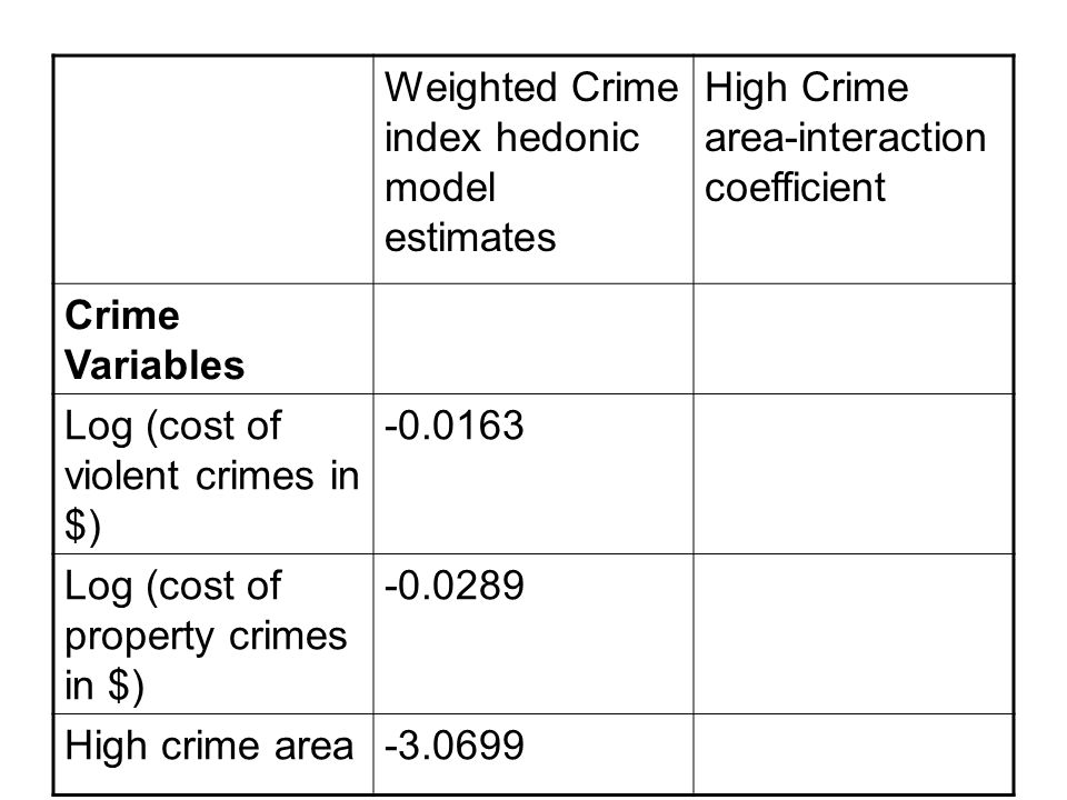Weighted Crime index hedonic model estimates High Crime area-interaction coefficient Crime Variables Log (cost of violent crimes in $) -0.0163 Log (co