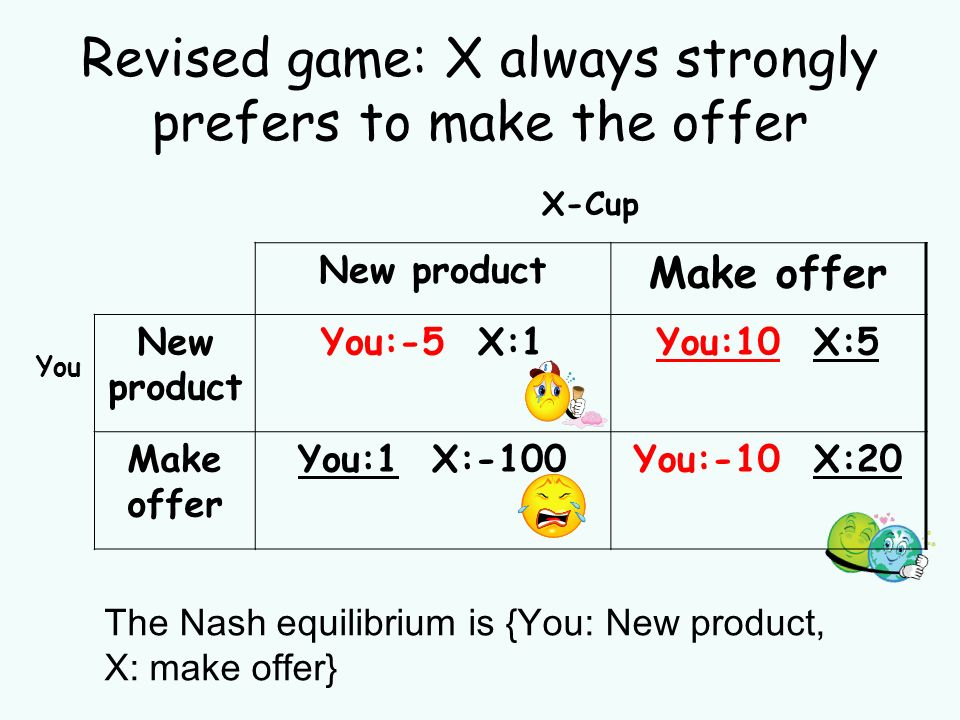 Revised game: X always strongly prefers to make the offer The Nash equilibrium is {You: New product, X: make offer} X-Cup New product Make offer You New product You:-5 X:1You:10 X:5 Make offer You:1 X:-100You:-10 X:20