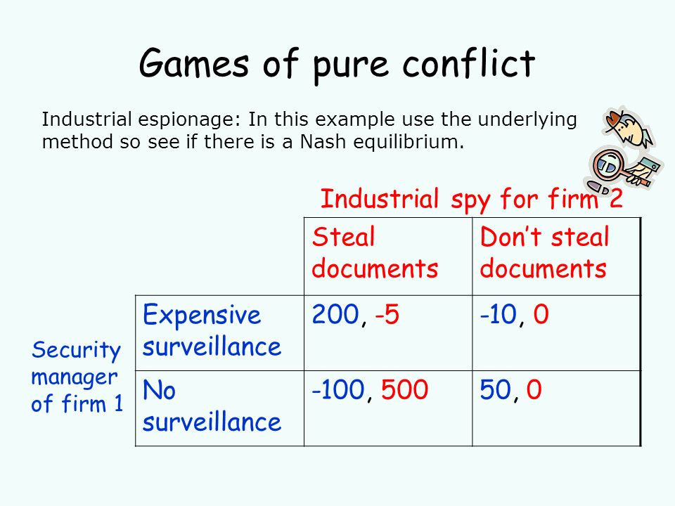 Games of pure conflict Industrial spy for firm 2 Steal documents Dont steal documents Security manager of firm 1 Expensive surveillance 200, -5-10, 0 No surveillance -100, 50050, 0 Industrial espionage: In this example use the underlying method so see if there is a Nash equilibrium.