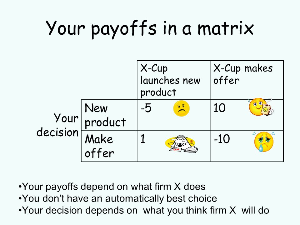 Your payoffs in a matrix X-Cup launches new product X-Cup makes offer Your decision New product -510 Make offer 1-10 Your payoffs depend on what firm X does You dont have an automatically best choice Your decision depends on what you think firm X will do