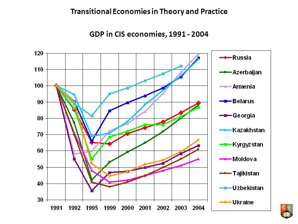Transitional Economies in Theory and Practice GDP in CIS economies,